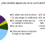Mentir en el currículum (encuesta acabada)