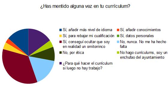 encuesta curriculum